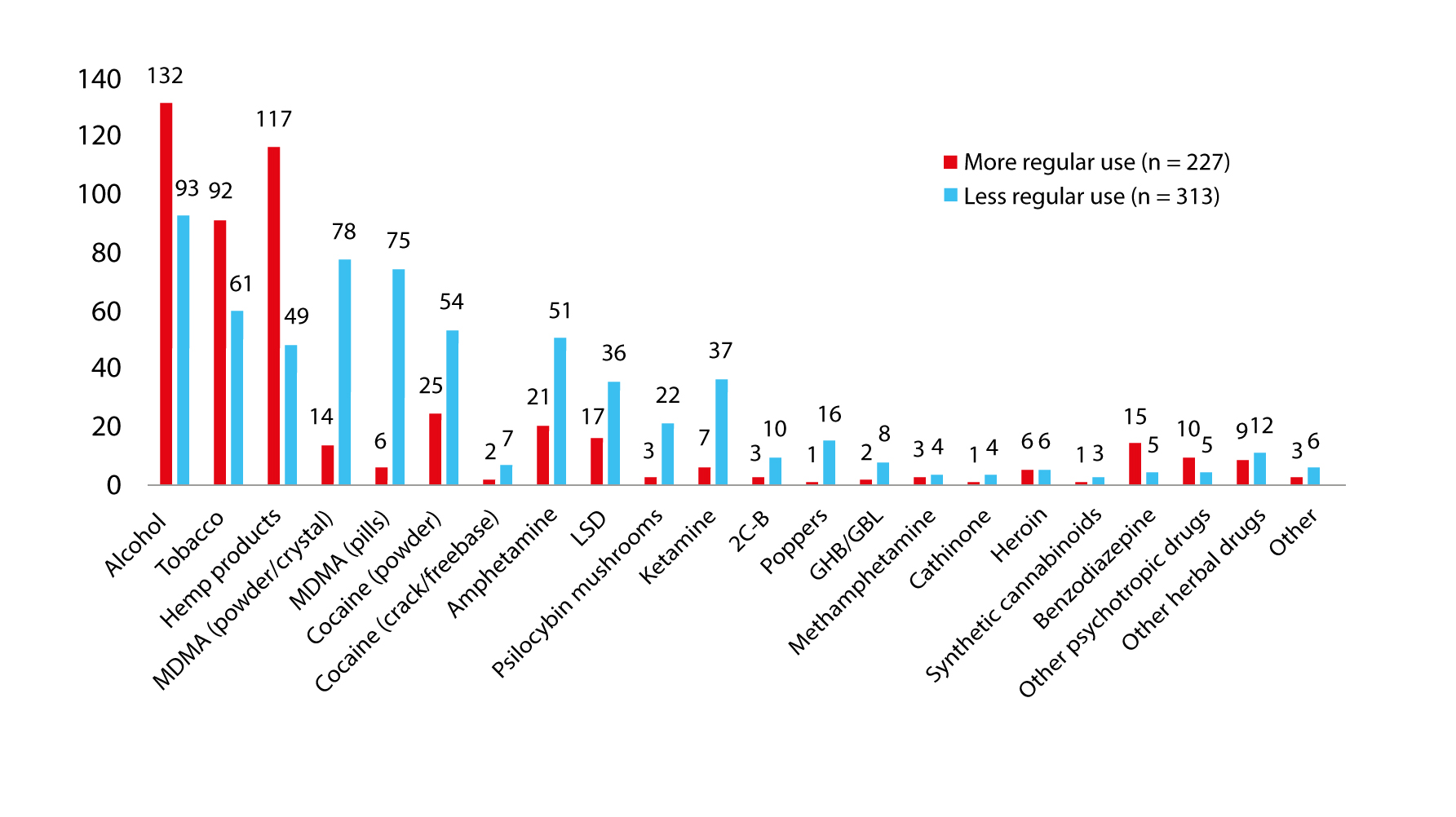 drug use in Switzerland since the outbreak of COVID-19.Source