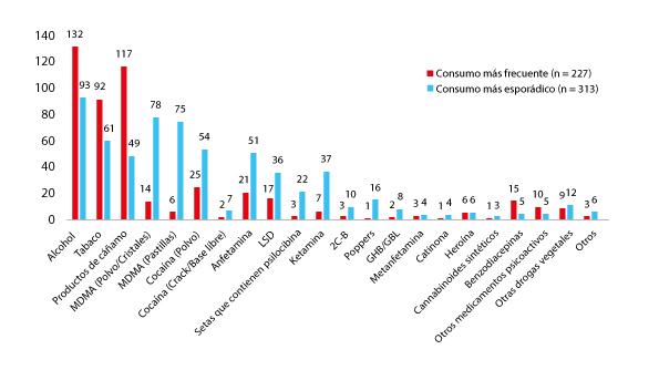 el consumo de drogas desde el brote de COVID-19_en Suiza_Fuente Infodrog Bern_ES