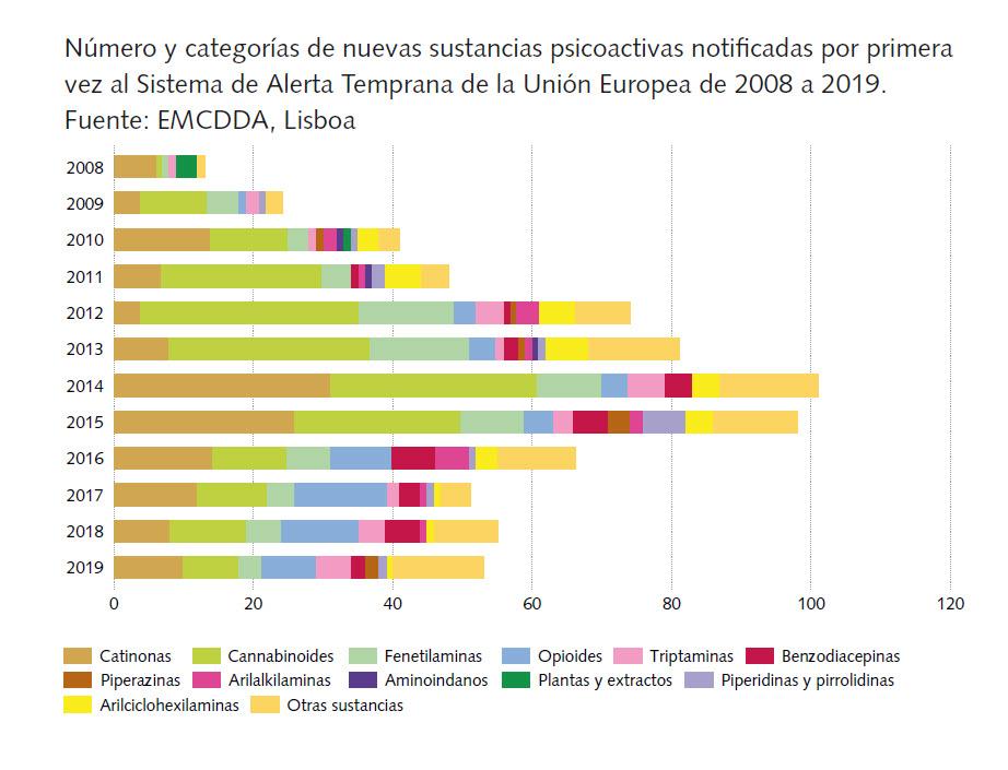 nuevas sustancias psicoactivas notificadas_Fuente_EMCDDA_copyright_Securetec_AG
